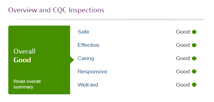 CQC Inspection Report